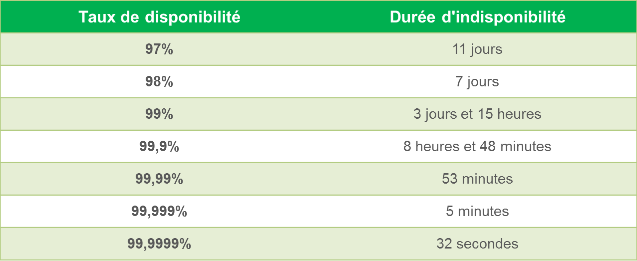 Amount of downtime compared to rate of availability (annually)