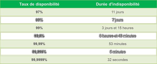 Tableau_taux_de_disponibilité_et_temps_dindisponibilite_-_Haute_disponibilité_informatique