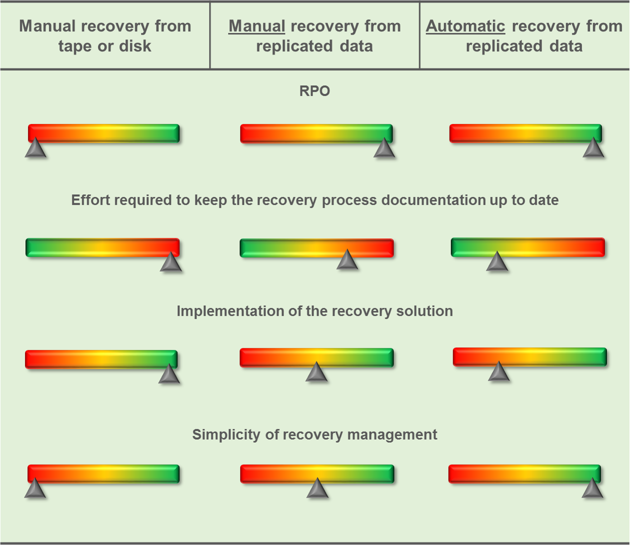 recovery_options_comparison