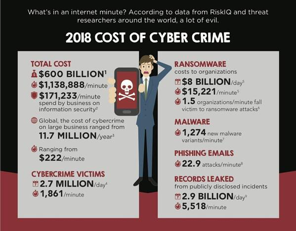 2018 cost of cyber crime