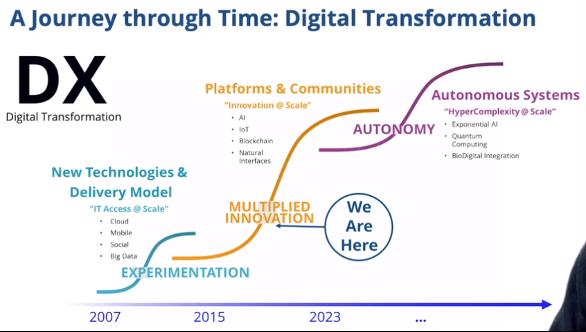 A journey through Time- Digital Transformation