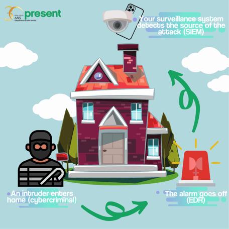The house analogy - EDR - SIEM