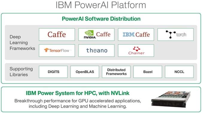 IBM PowerAI Platform