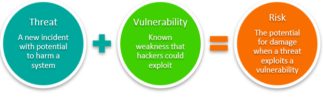 Threat + Vulnerabilities = Risk