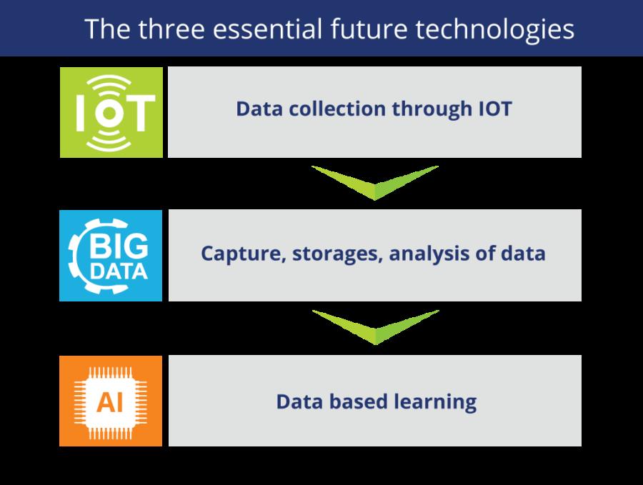Internet des objects, big data et intelligence artificielle