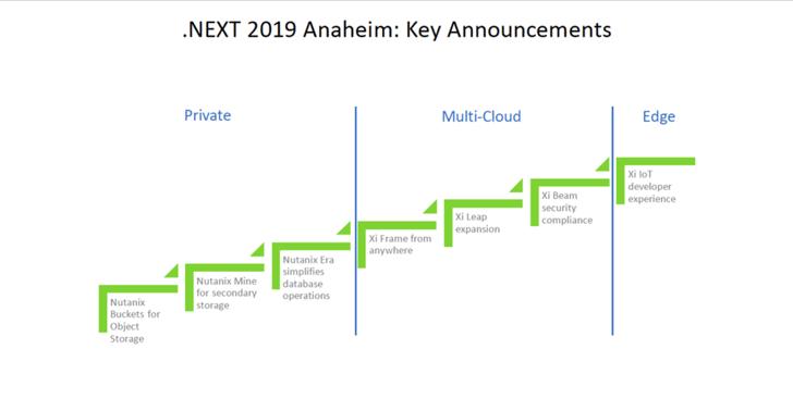 Nutanix announcements