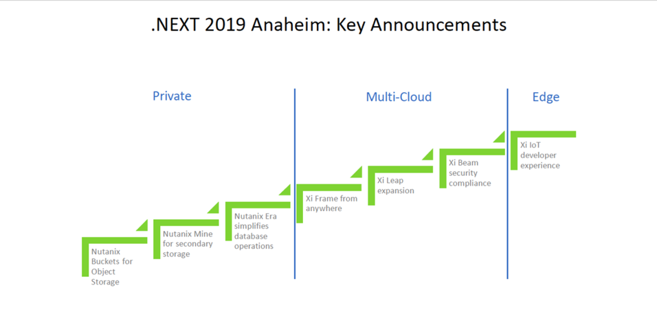 Nutanix announcements