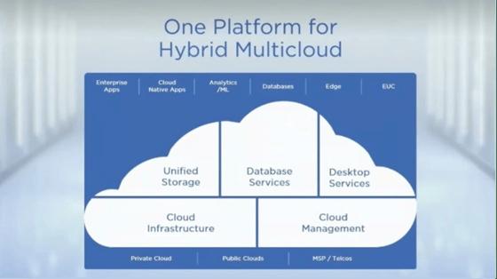 One platform for Hybrid Multicloud Nutanix