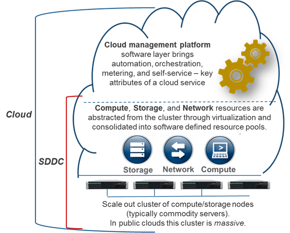 Info-Tech Research Group: Modernize the Data Center with Software-Defined Infrastructure