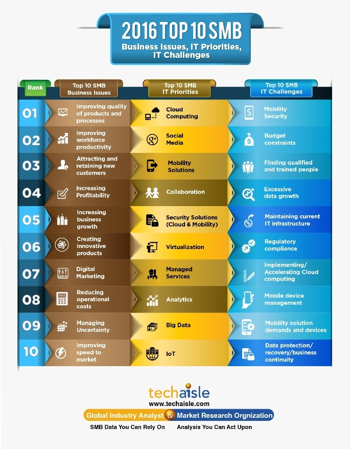2016-top10-smb-it-priorities-business-issues-techaisle-infographics-low-res.jpg