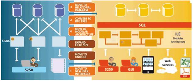 Arcad-Software-phase-3-modernisation-ibm-i.png
