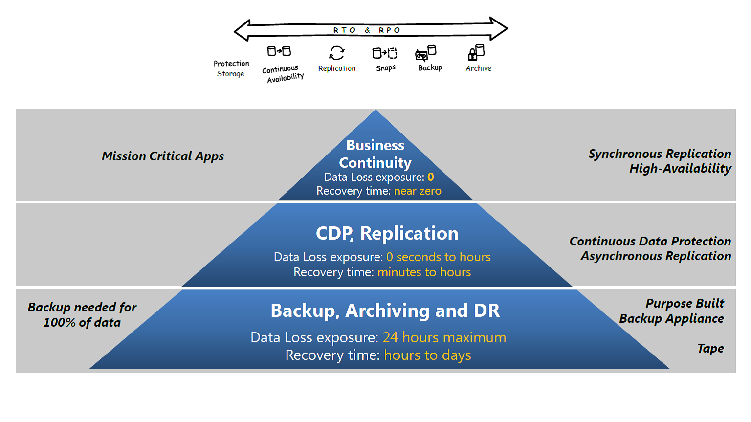 EMC-Recover-Point-pyramide-besoins-d-affaires-1.png