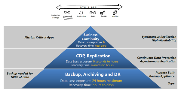 EMC-Recover-Point-pyramide-besoins-d-affaires.png