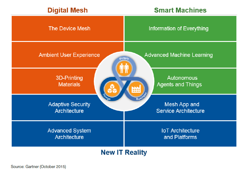 Gartner-trends-2016-technology-digital-mesh-smart-machines-new-it-reality.png