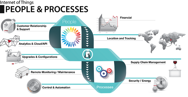 Internet_of_Things-_People_and_Processes_-Harbor_Research.png