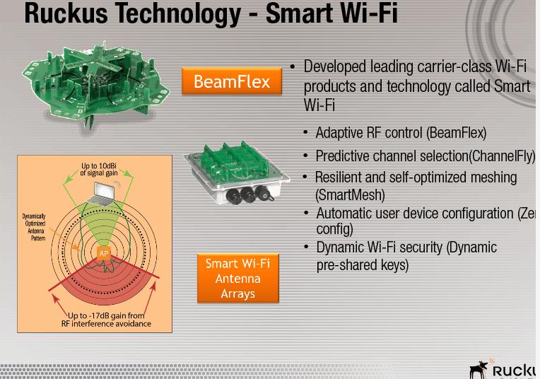 Ruckus-smart-wifi-technology.png
