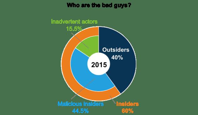 Sources des menaces informatiques 2015 - Groupe informatique Present.png