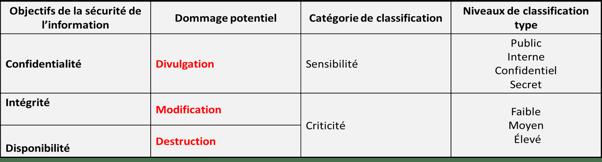 Tableau récapitulatif pour classifier et structurer l'information.png