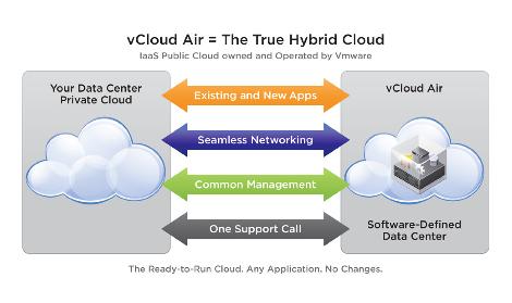 Vcloud_air_VMware-extension_naturelle_de_vSphere
