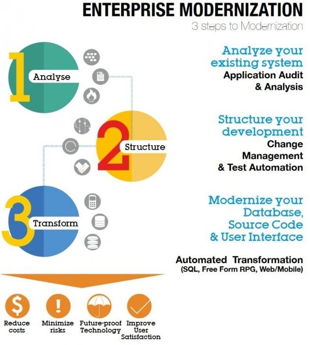 enterprise-modernization-brochure-3-steps.jpg