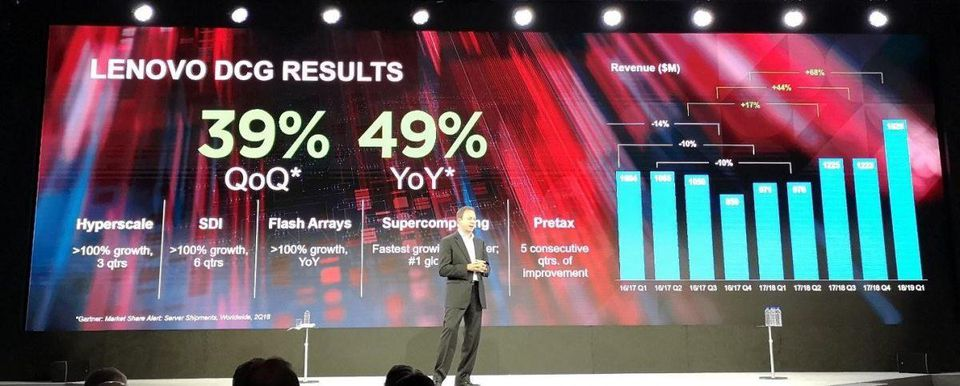 Lenovo DCG Results