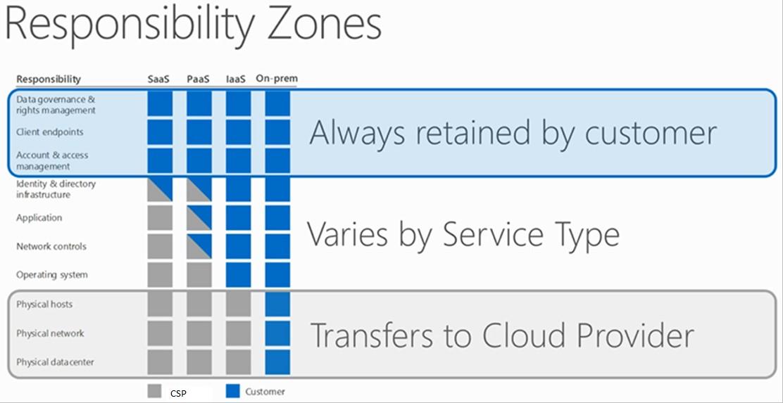 Responsiblity zones-Cloud-Present